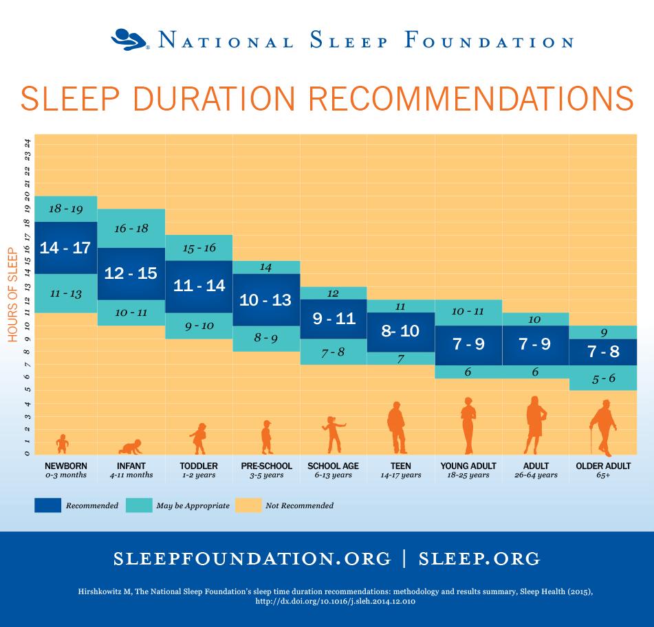 Quante ore di sonno si devono fare
